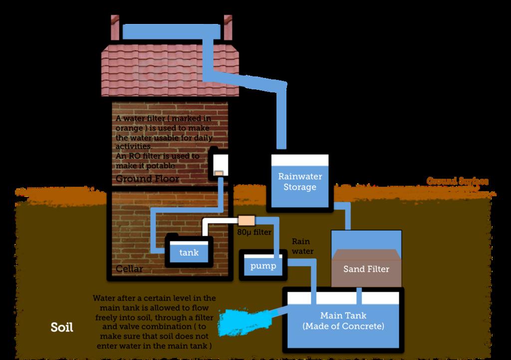 Simple Diagram to show Rainwater Harvesting